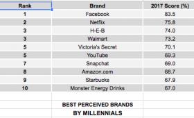 Las marcas mejor percibidas por los Millennials en 2017 (en EEUU)